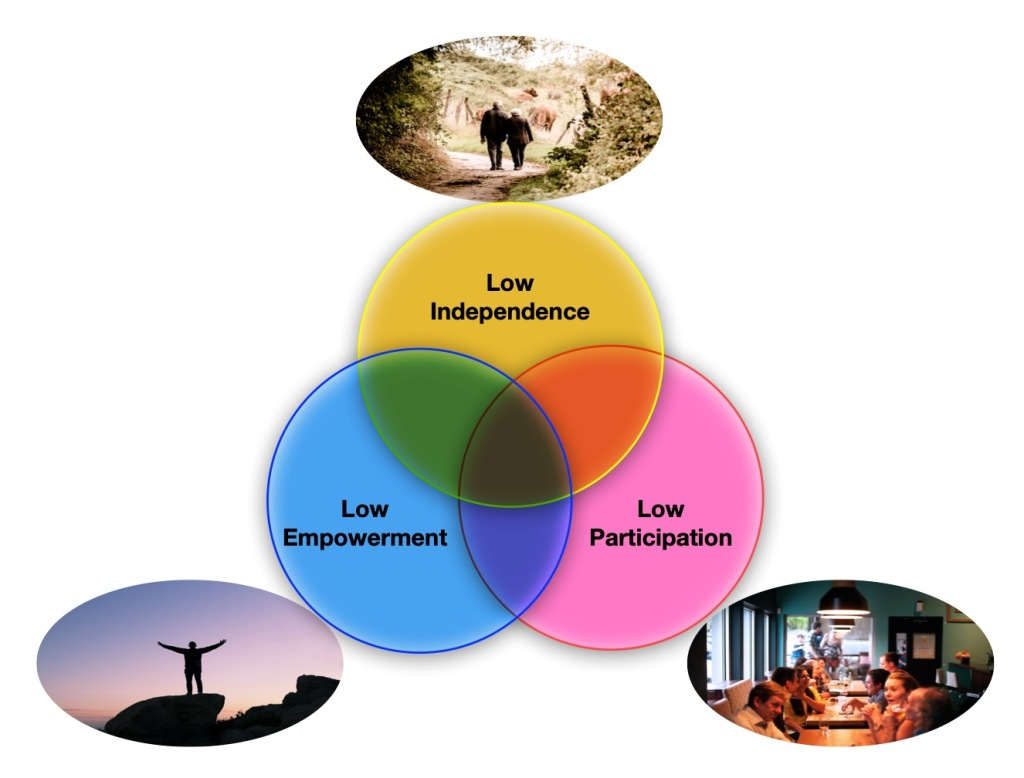 A Venn diagram of low participation, low empowerment and low independence with images linked to each - people eating in a resterount, a person holding out arms at the top of a peak and two people walking.